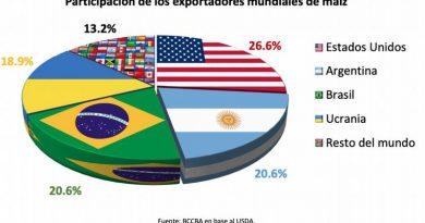 Campaña 2019/20 –   Córdoba avanzó siete posiciones en el podio mundial de maíz