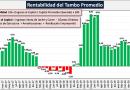 En rojo: tras 21 meses, la rentabilidad de los tambos volvió a terreno negativo
